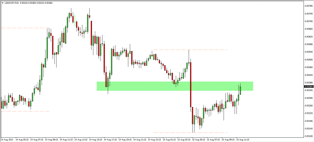 Understanding support and resistance forex