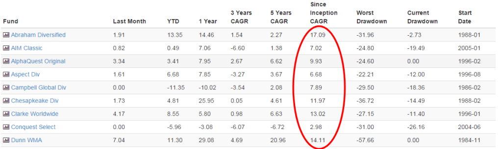 hedge funds performance2