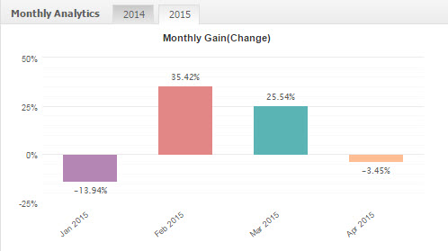 monthly jan to apr 2015