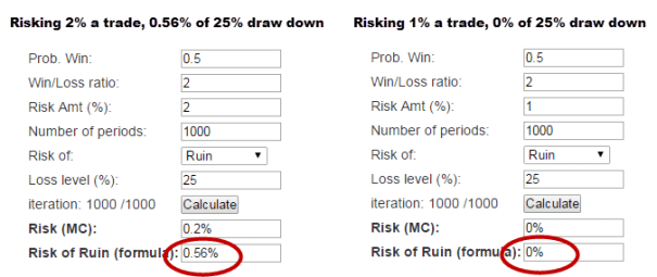 risk of draw down