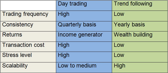 day trading vs trend following