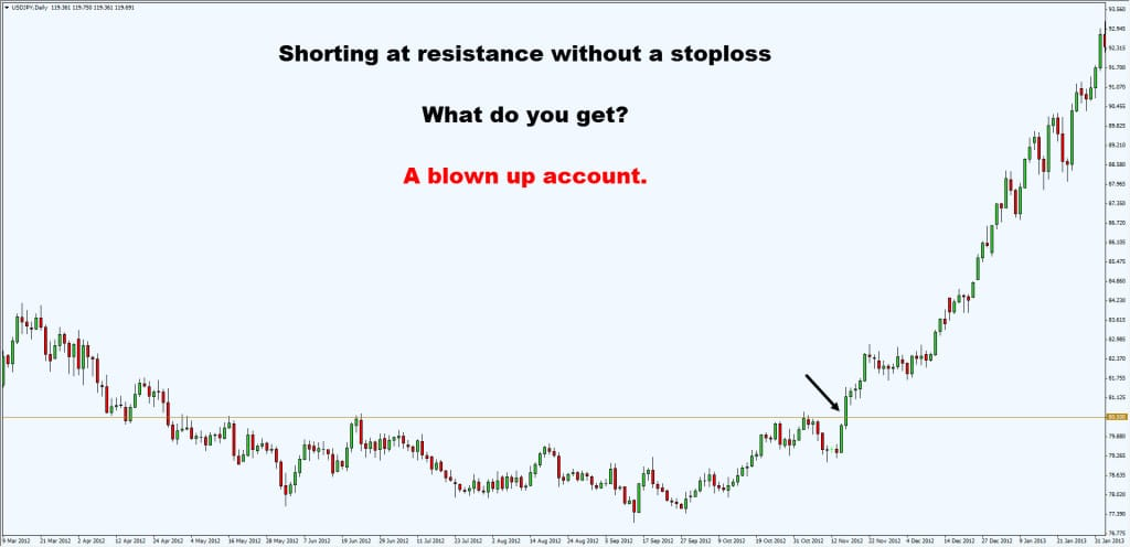 shorting without stoploss