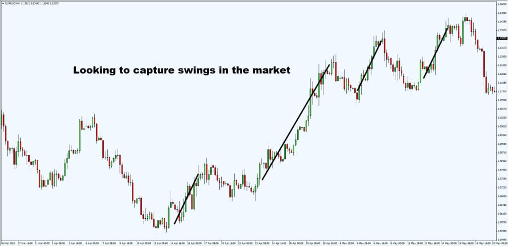 capture swings