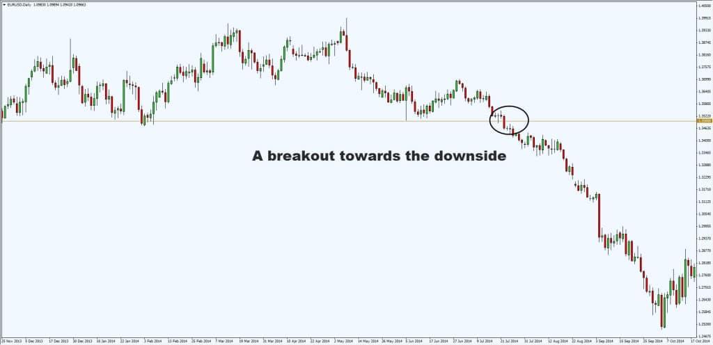 downside breakout