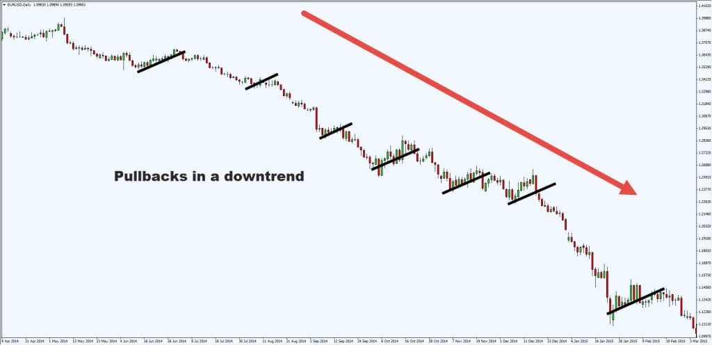 pullbacks in downtrend
