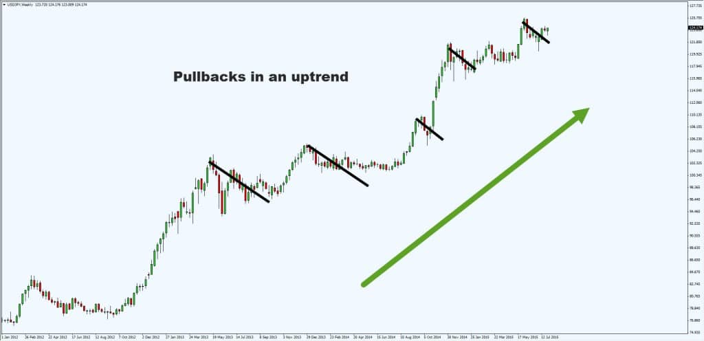pullbacks in uptrend