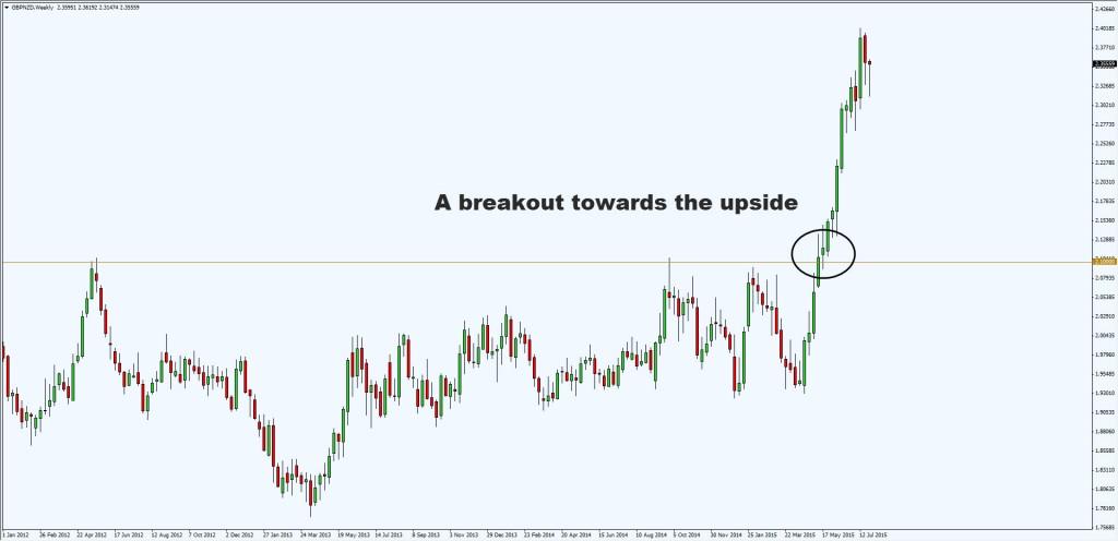 upside breakout