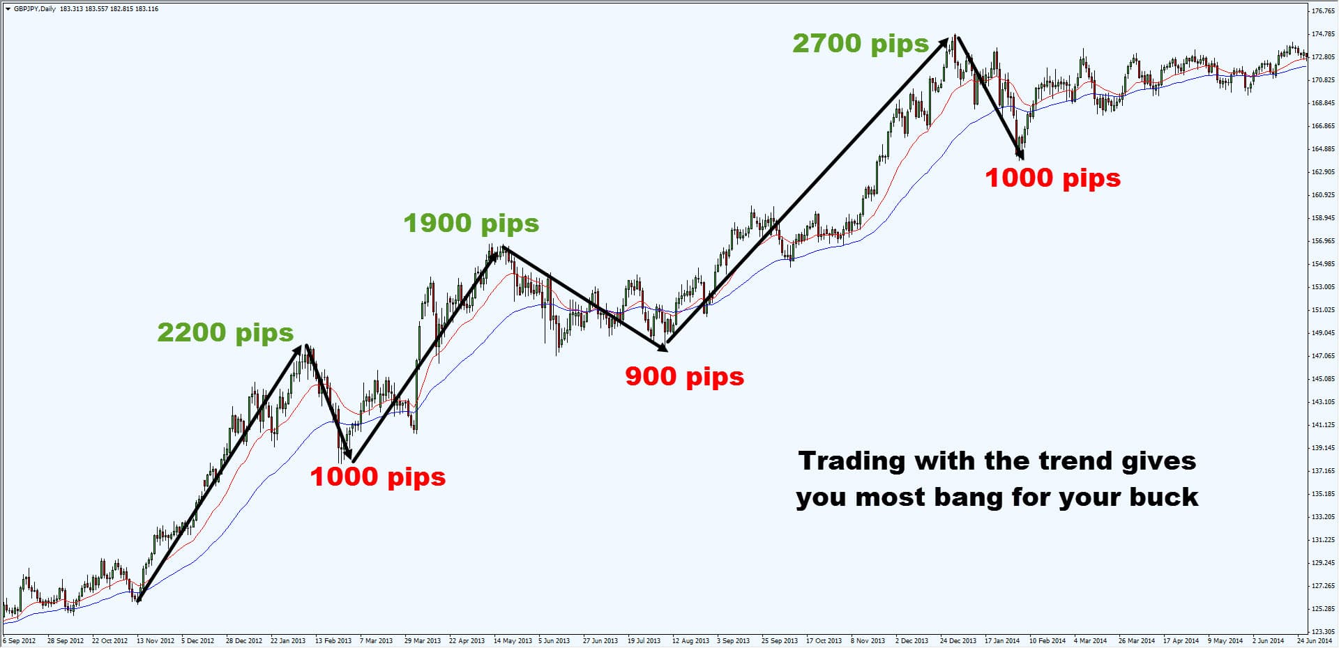 Turtle trading strategy 2 long range