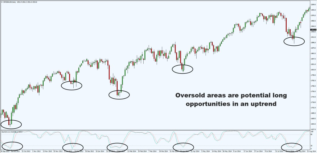 stoch oversold