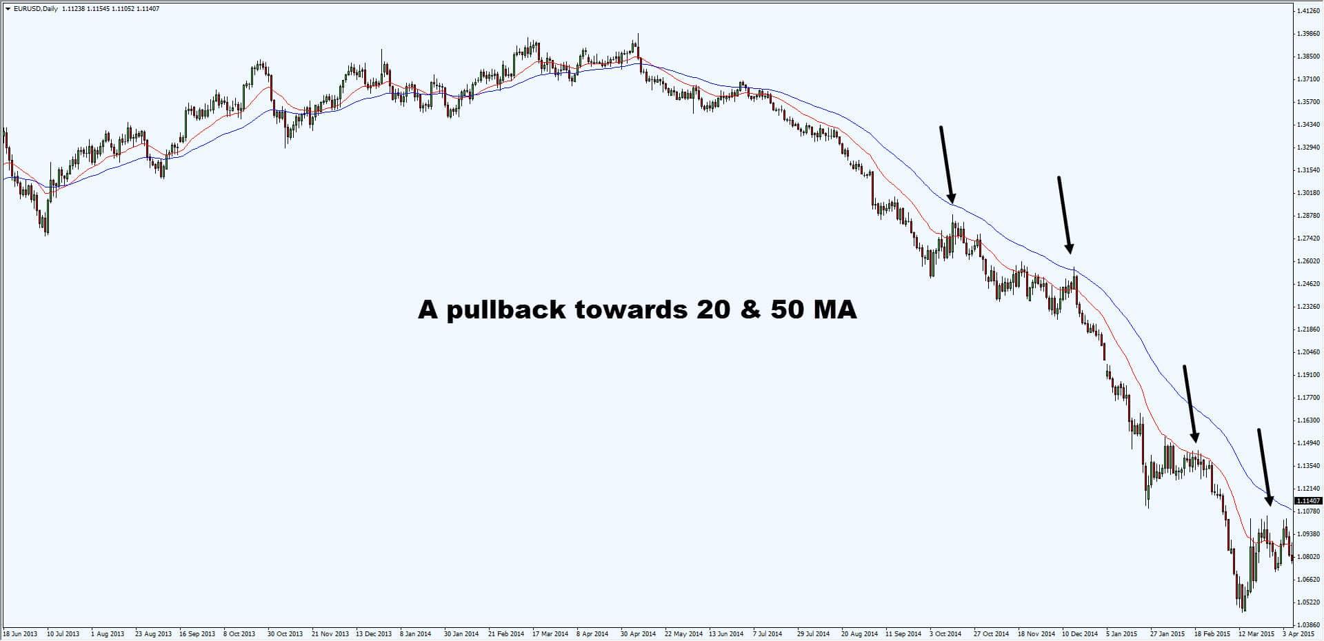 Swing trading pullback strategy