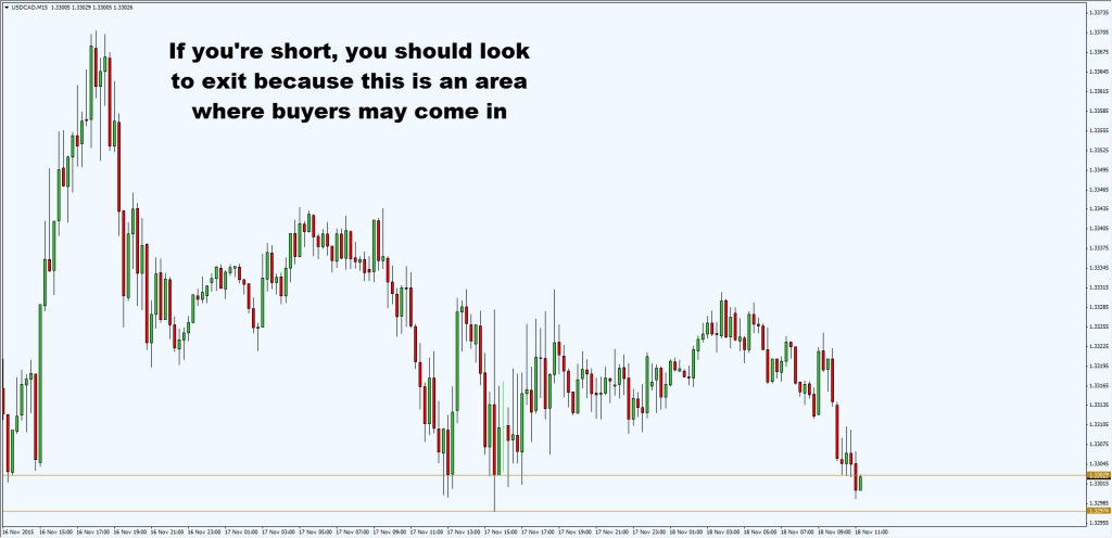 exit short at support2