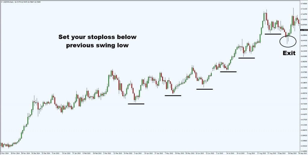 previous swing low