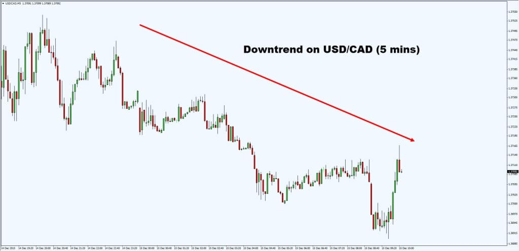 usdcad downtrend