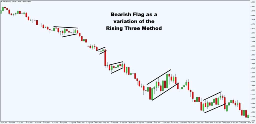bearish flag variation