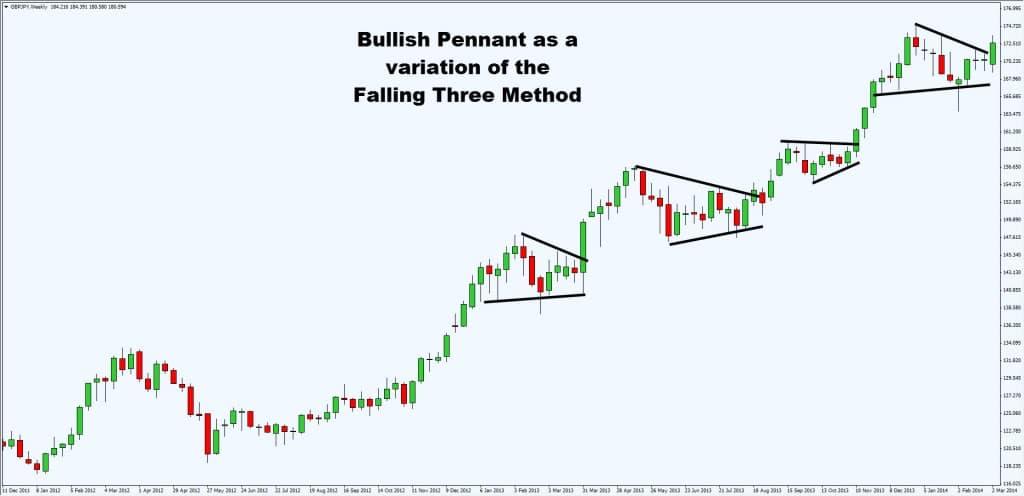 bullish pennant variation