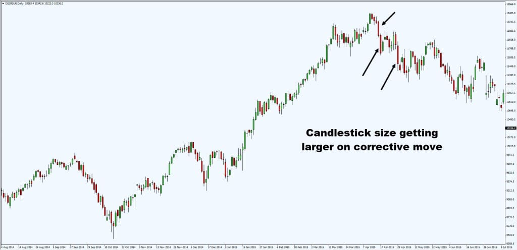 candlestick getting larger on corrective