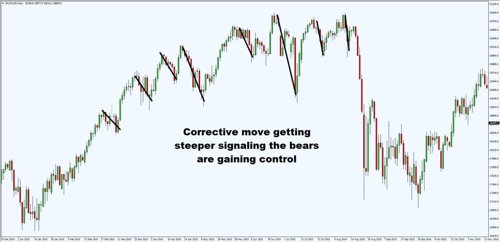 corrective steeper2