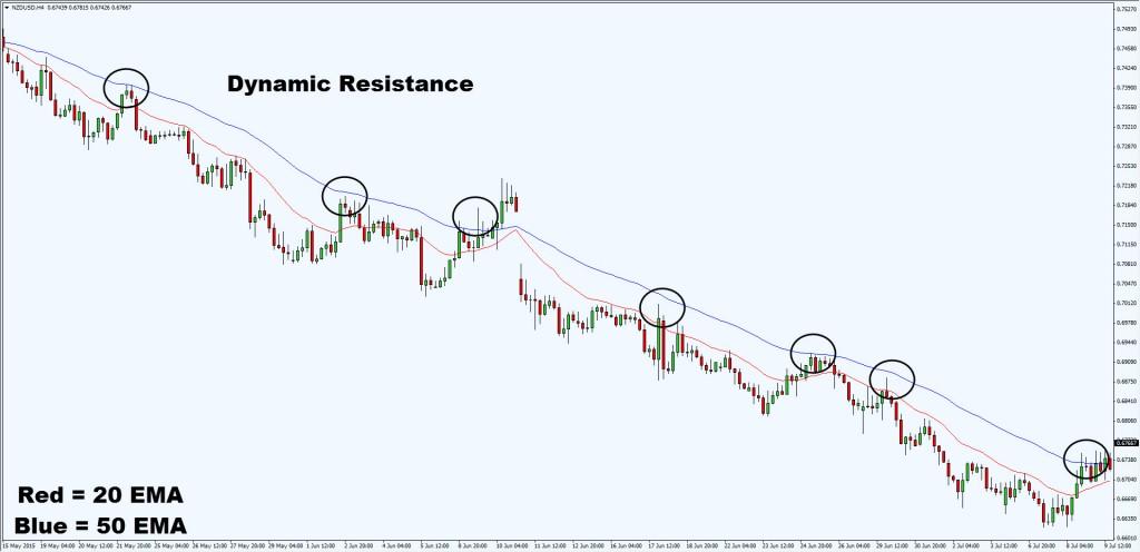 dynamic resistance2