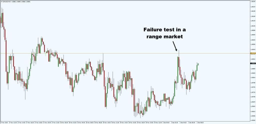 failure test1