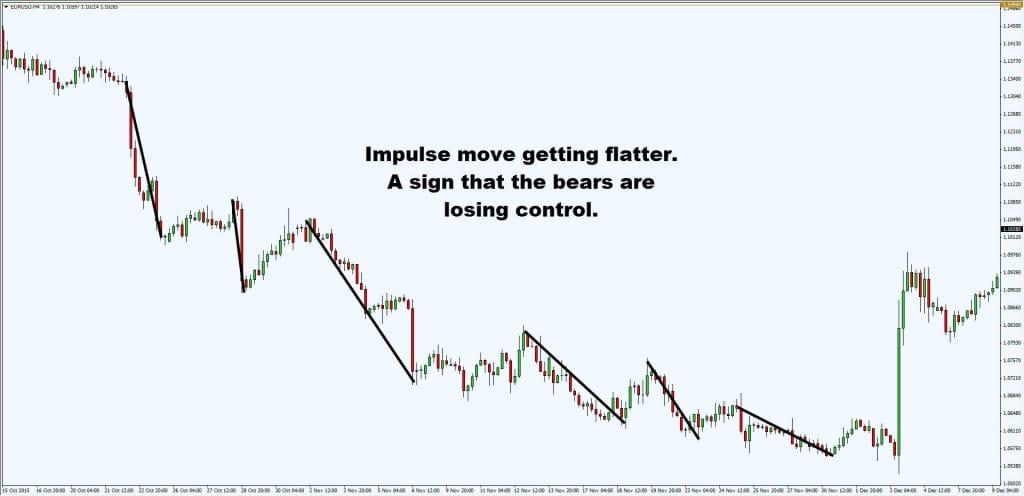impulse getting flat