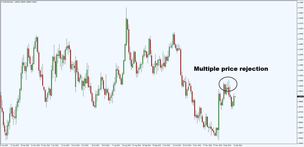 multiple price rejection