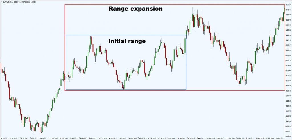 range expansion