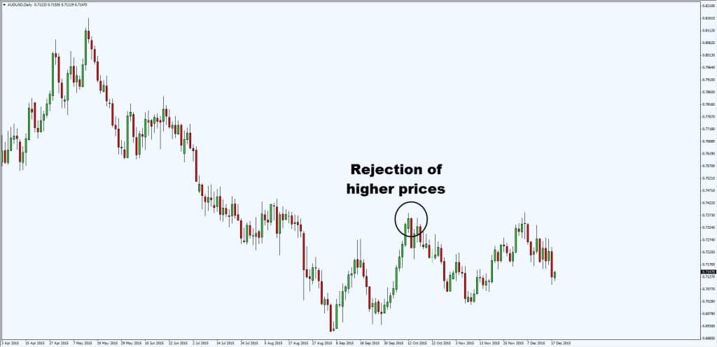 rejection of higher prices