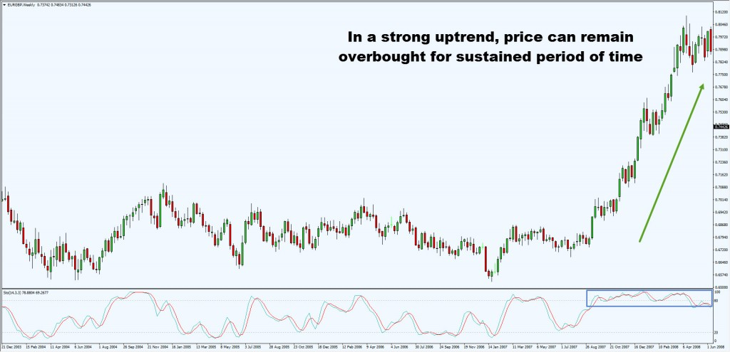 overbought for long period