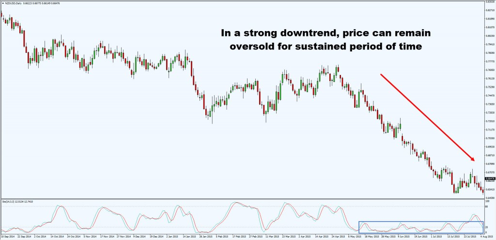 oversold for long period