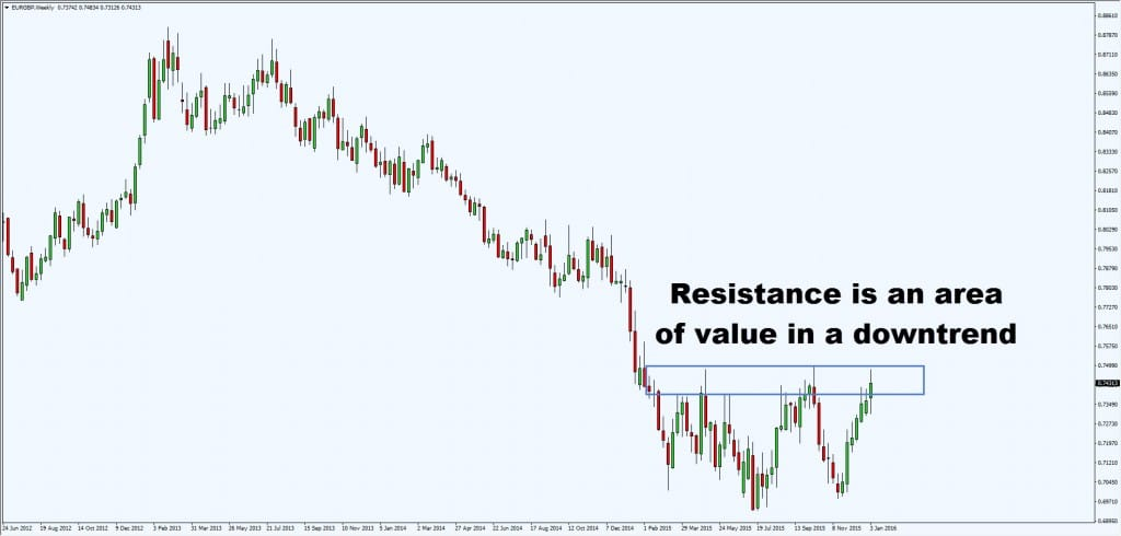resistance in downtrend