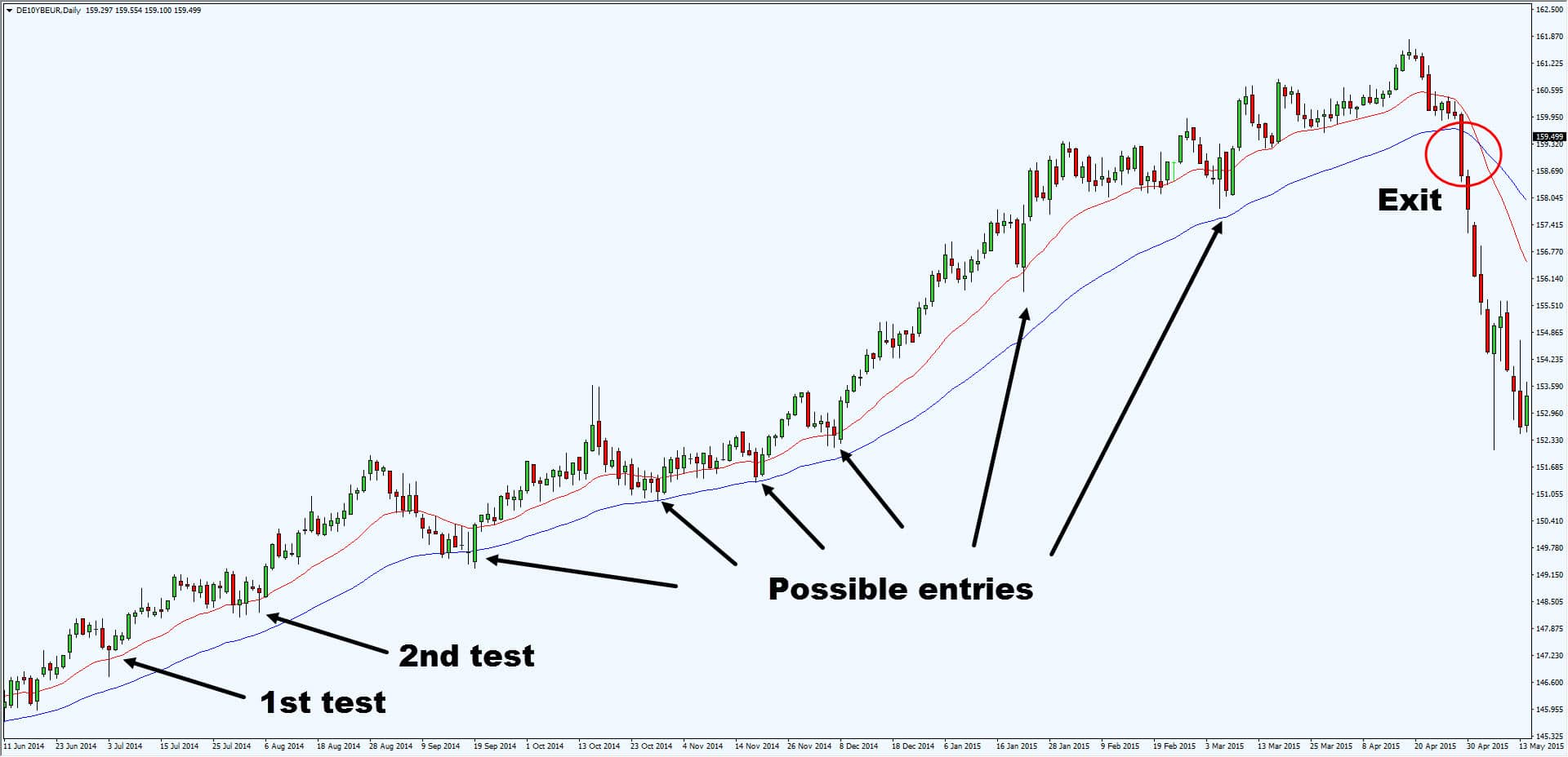 Trading strategies dailyfx
