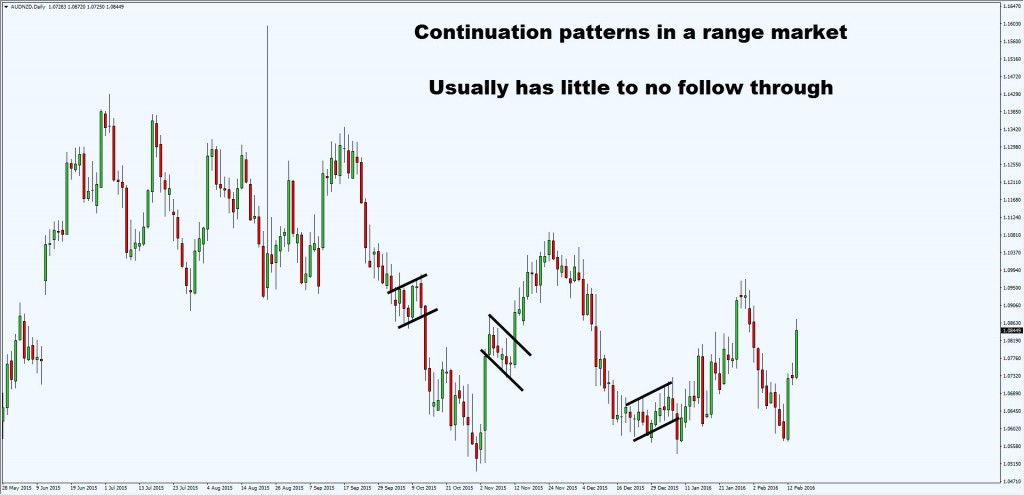 continuation pattern in range