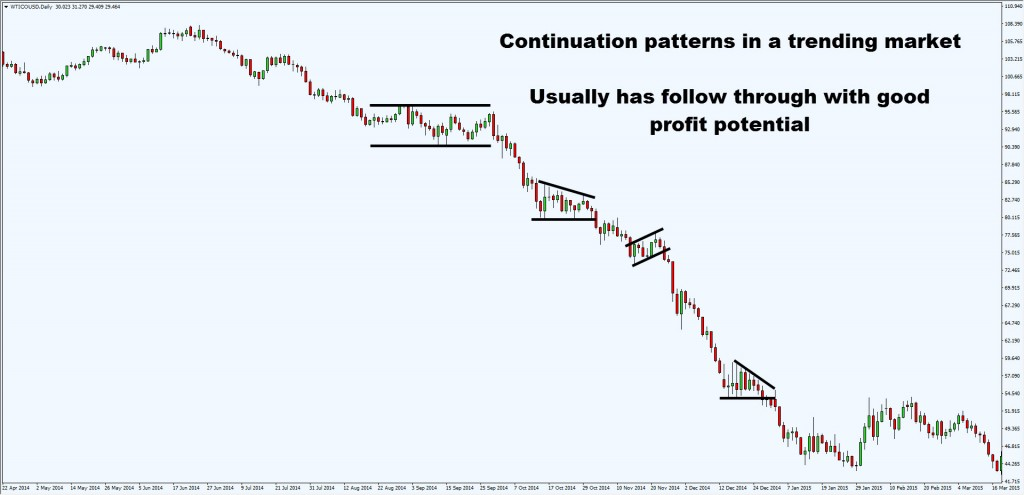 continuation pattern in trend1