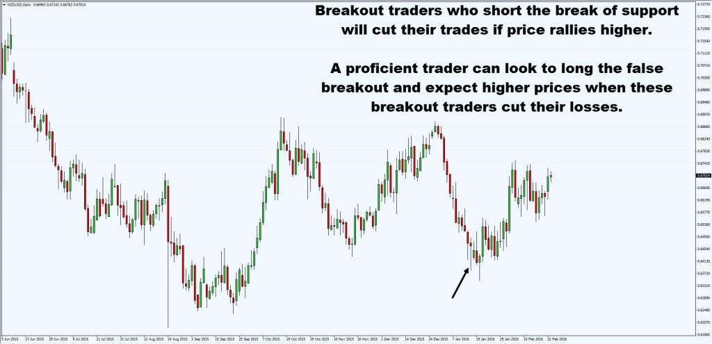 false breakout3