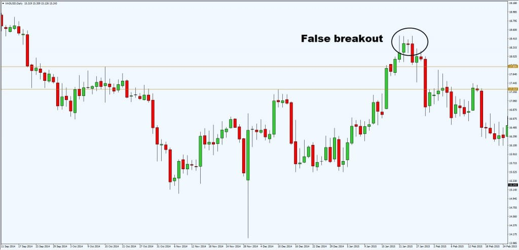 false breakout4