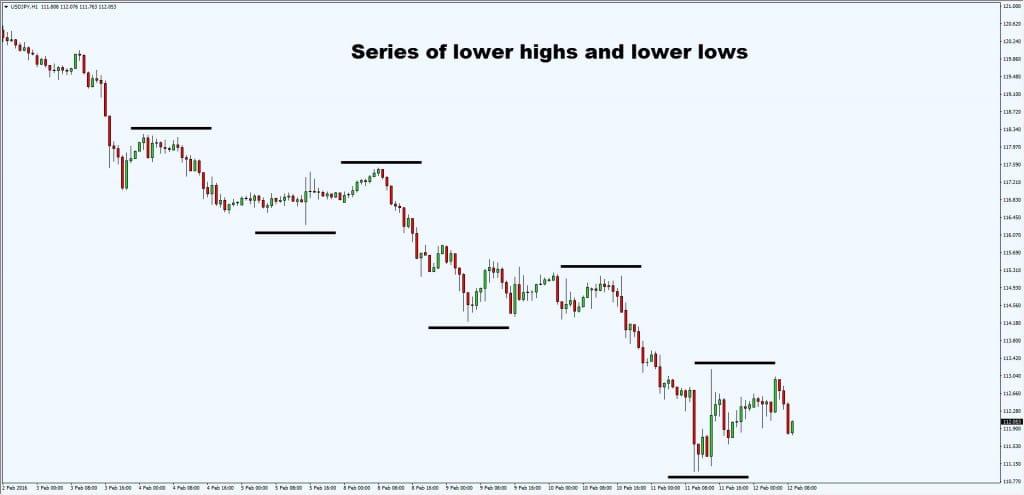 lower highs