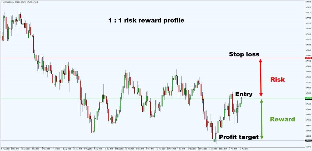 risk vs reward1