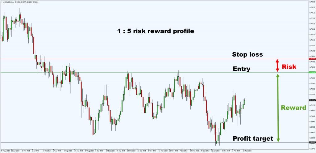 risk vs reward2