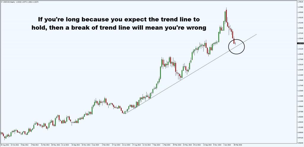 break of trend line