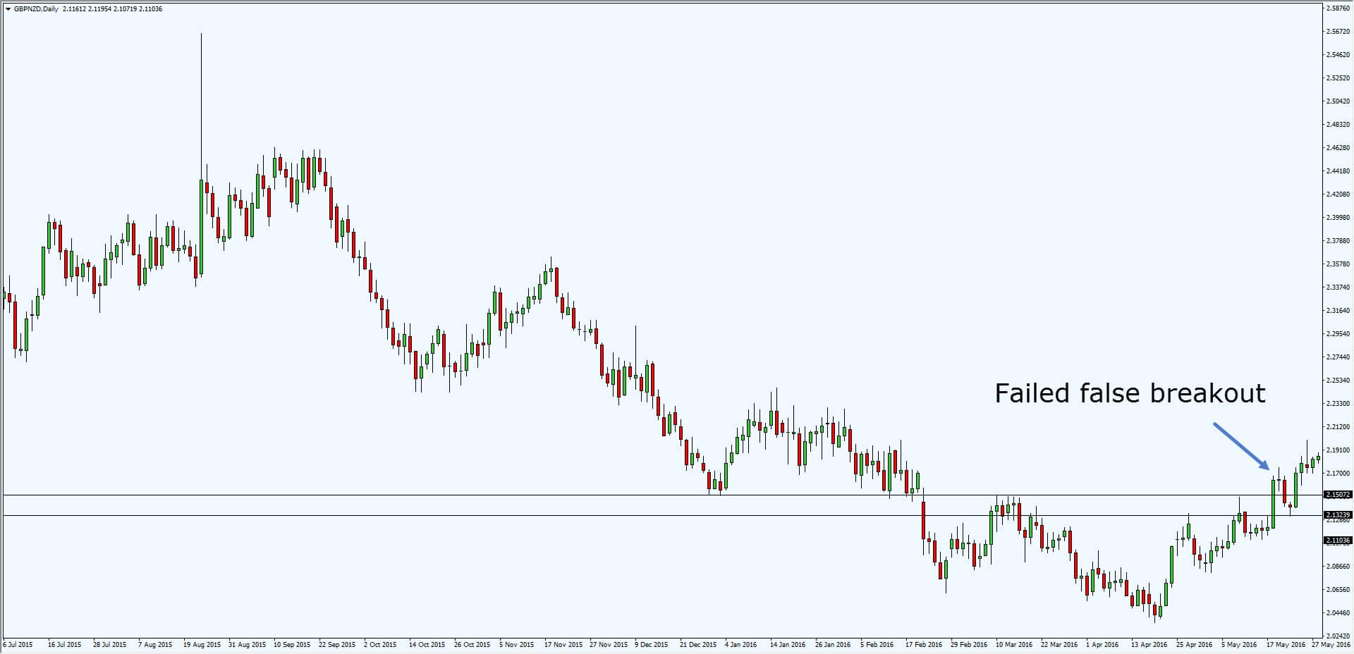 Trading strategy using support and resistance today