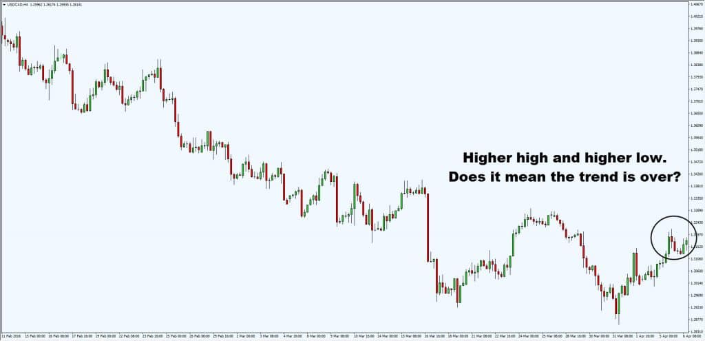 higher low in downtrend