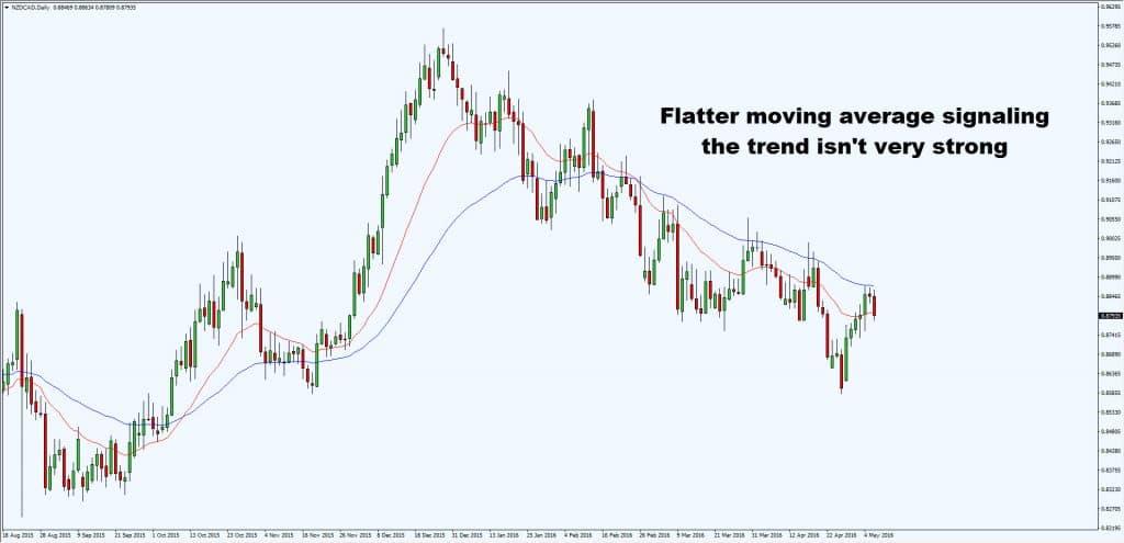 short term trend flat