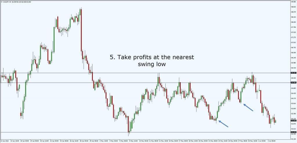 take profits