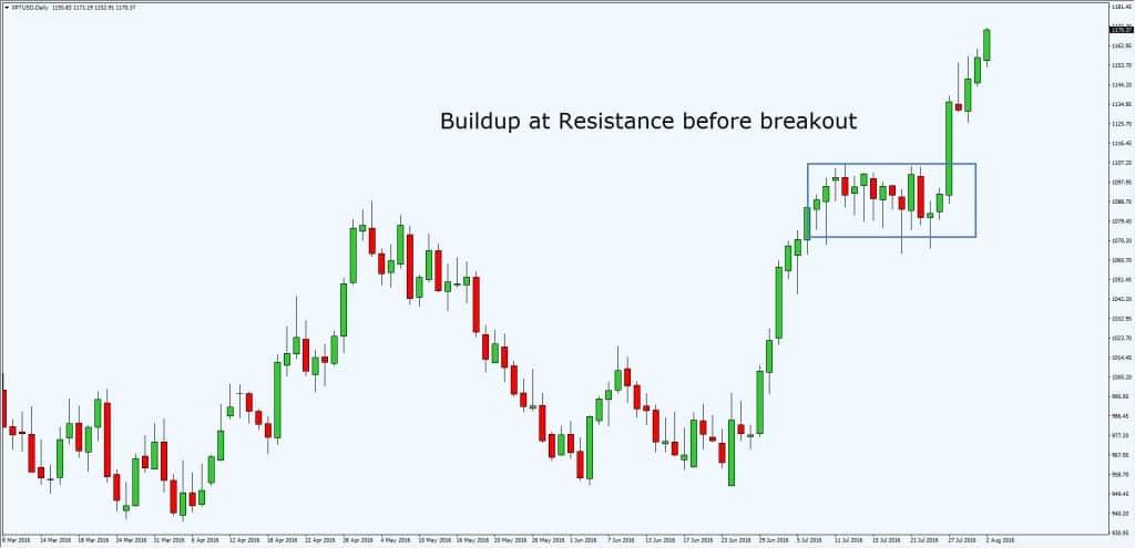 buildup at resistance