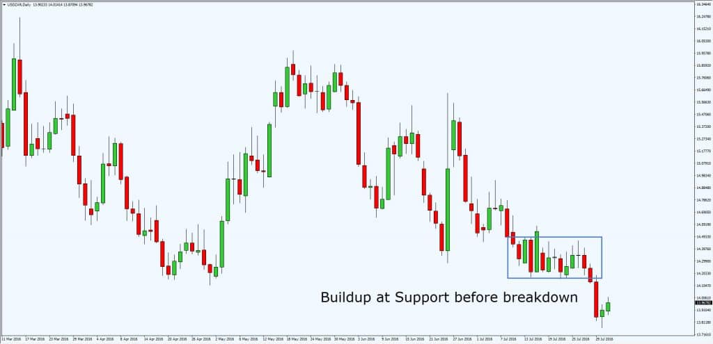 buildup at support