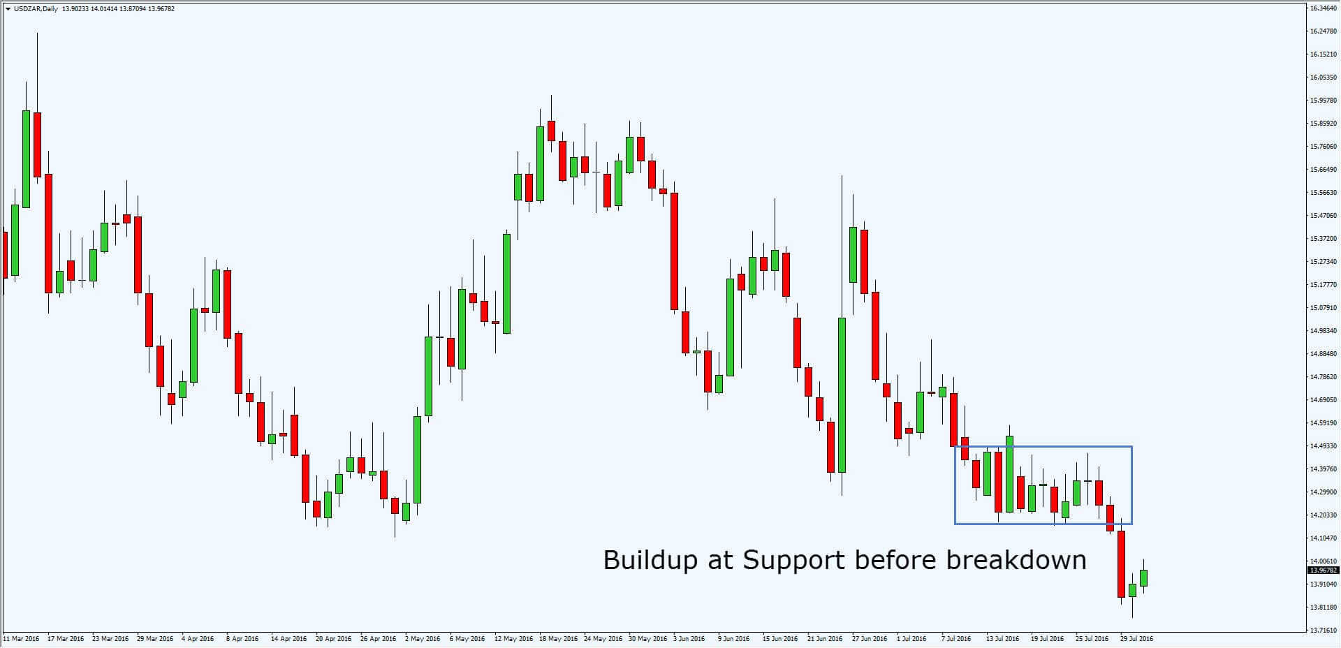 Support and resistance forex pdf