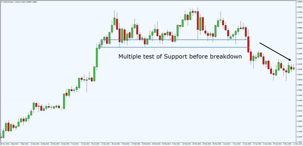 multiple test of support