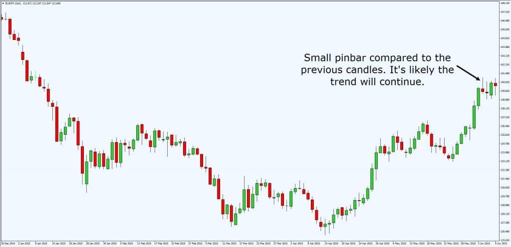Better pinbar strategy