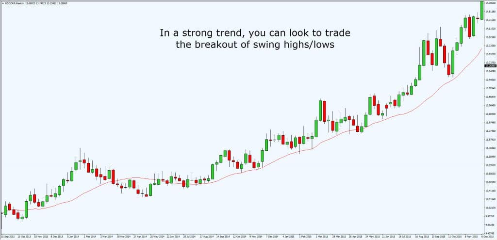 strong-trend-entry