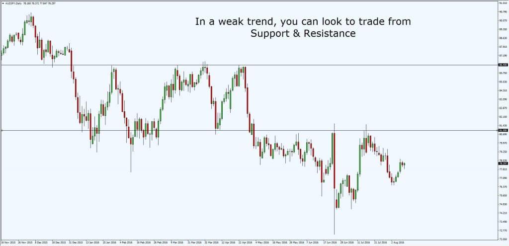 weak-trend-entry